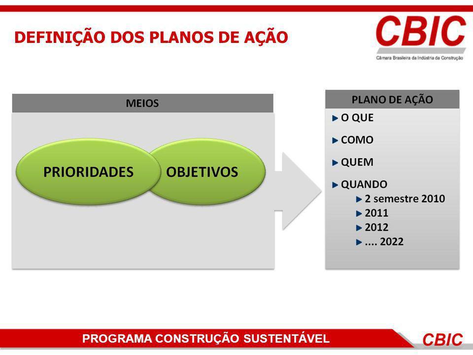 PROGRAMA CONSTRUÇÃO SUSTENTÁVEL DEFINIÇÃO DOS PLANOS DE AÇÃO