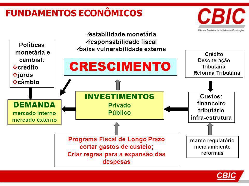 estabilidade monetária responsabilidade fiscal baixa vulnerabilidade externa CRESCIMENTO INVESTIMENTOS Privado Público Programa Fiscal de Longo Prazo