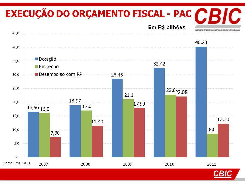 EXECUÇÃO DO ORÇAMENTO FISCAL - PAC Fonte: PAC OGU Em R$ bilhões