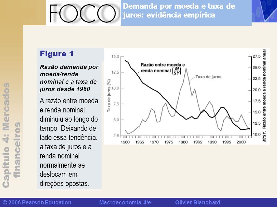 Capítulo 4: Mercados financeiros © 2006 Pearson Education Macroeconomia, 4/e Olivier Blanchard Figura 1 Razão demanda por moeda/renda nominal e a taxa