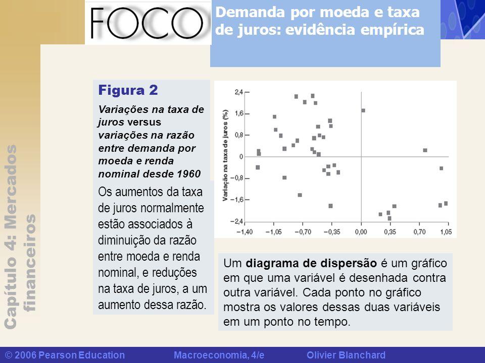 Capítulo 4: Mercados financeiros © 2006 Pearson Education Macroeconomia, 4/e Olivier Blanchard Figura 2 Variações na taxa de juros versus variações na