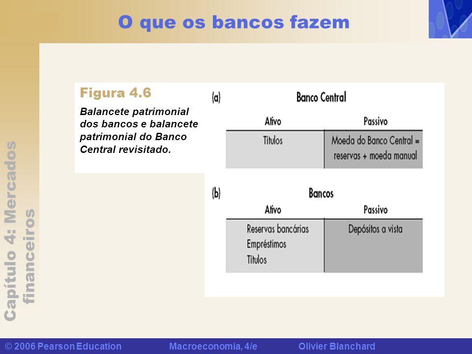 Capítulo 4: Mercados financeiros © 2006 Pearson Education Macroeconomia, 4/e Olivier Blanchard Balancete patrimonial dos bancos e balancete patrimonia