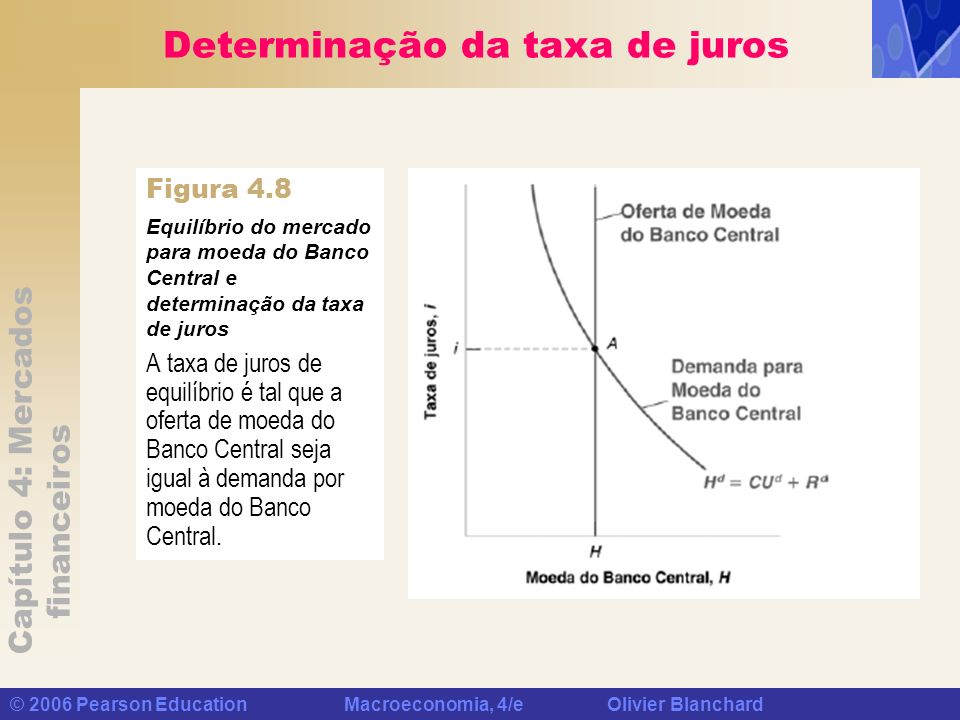 Capítulo 4: Mercados financeiros © 2006 Pearson Education Macroeconomia, 4/e Olivier Blanchard Determinação da taxa de juros A taxa de juros de equilí