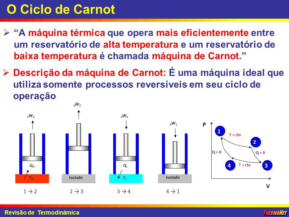 Revisão de Termodinâmica O Ciclo de Carnot A máquina térmica que opera mais eficientemente entre um reservatório de alta temperatura e um reservatório