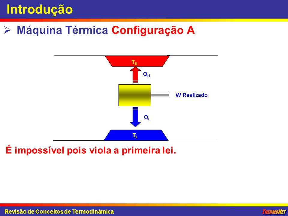 Introdução Máquina Térmica Configuração A Revisão de Conceitos de Termodinâmica É impossível pois viola a primeira lei. W Realizado THTH TLTL QHQH QLQ