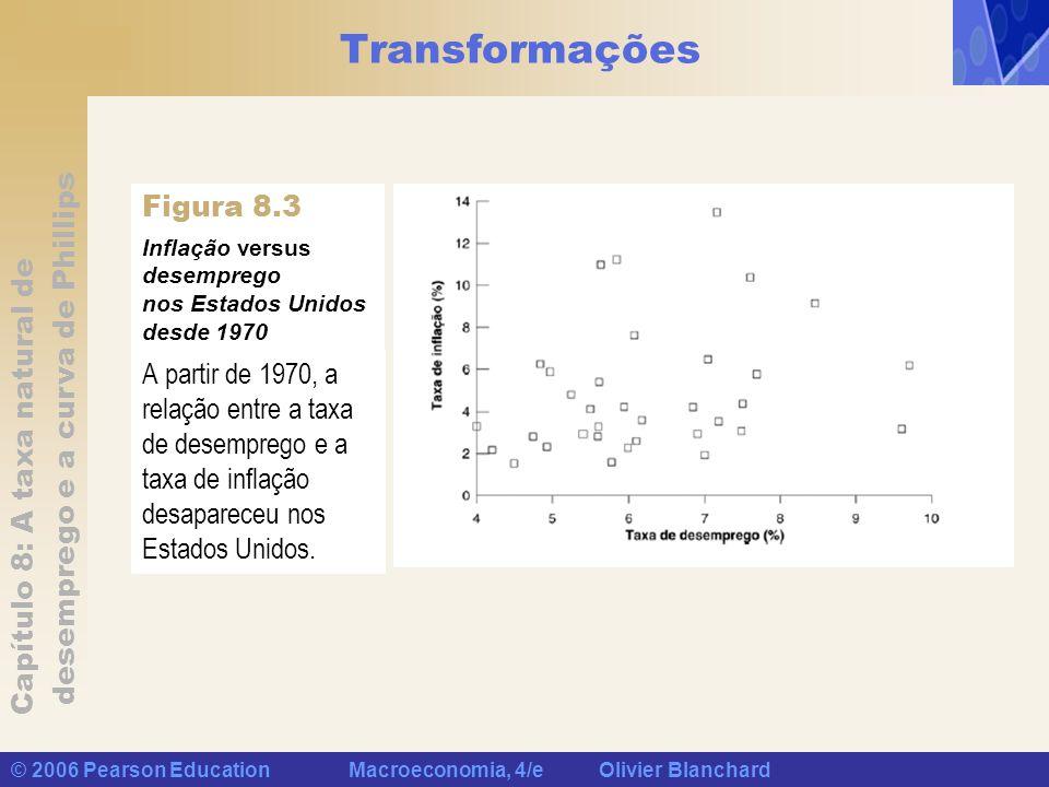 Capítulo 8: A taxa natural de desemprego e a curva de Phillips © 2006 Pearson Education Macroeconomia, 4/e Olivier Blanchard Transformações A partir d