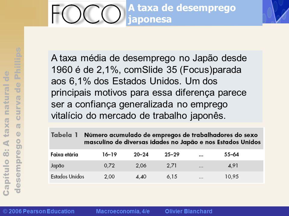 Capítulo 8: A taxa natural de desemprego e a curva de Phillips © 2006 Pearson Education Macroeconomia, 4/e Olivier Blanchard A taxa de desemprego japo