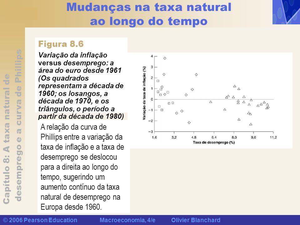 Capítulo 8: A taxa natural de desemprego e a curva de Phillips © 2006 Pearson Education Macroeconomia, 4/e Olivier Blanchard Mudanças na taxa natural