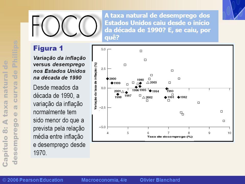 Capítulo 8: A taxa natural de desemprego e a curva de Phillips © 2006 Pearson Education Macroeconomia, 4/e Olivier Blanchard A taxa natural de desempr