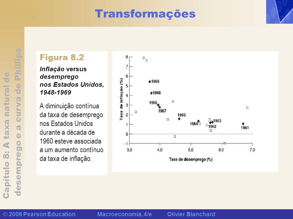 Capítulo 8: A taxa natural de desemprego e a curva de Phillips © 2006 Pearson Education Macroeconomia, 4/e Olivier Blanchard Transformações A diminuiç