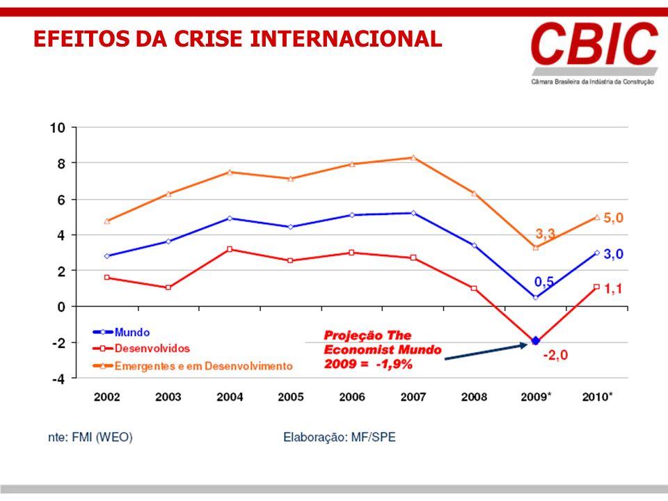 EFEITOS DA CRISE INTERNACIONAL