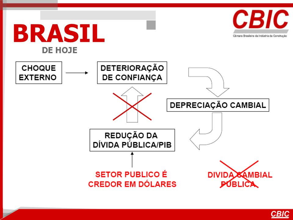BRASIL DE HOJE US$ 202,4 bilhões