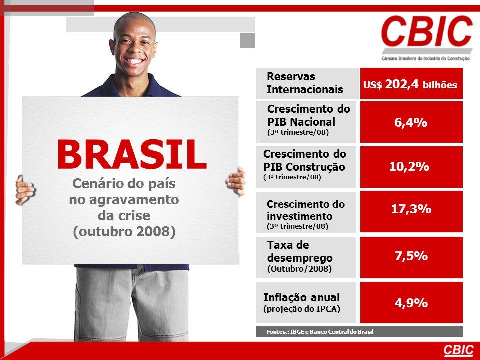 BRASIL Cenário do país no agravamento da crise (outubro 2008) Reservas Internacionais Fontes.: IBGE e Banco Central do Brasil Inflação anual (projeção do IPCA) Crescimento do PIB Nacional (3º trimestre/08) Crescimento do investimento (3º trimestre/08) Taxa de desemprego (Outubro/2008) US$ 202,4 bilhões 17,3% 6,4% 10,2% 7,5% 4,9% Crescimento do PIB Construção (3º trimestre/08)