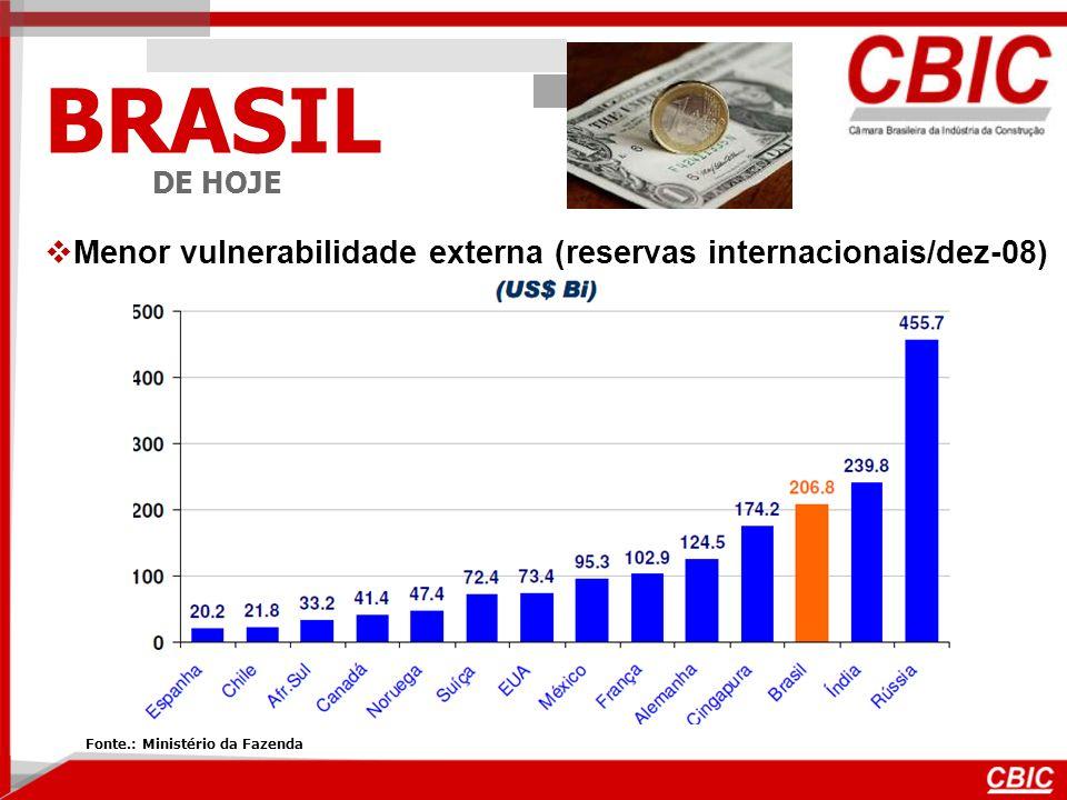 BRASIL DE HOJE Menor vulnerabilidade externa (reservas internacionais/dez-08) Fonte.: Ministério da Fazenda