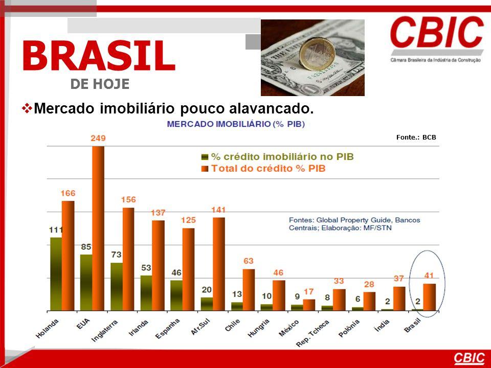 BRASIL DE HOJE Mercado imobiliário pouco alavancado. Fonte.: BCB