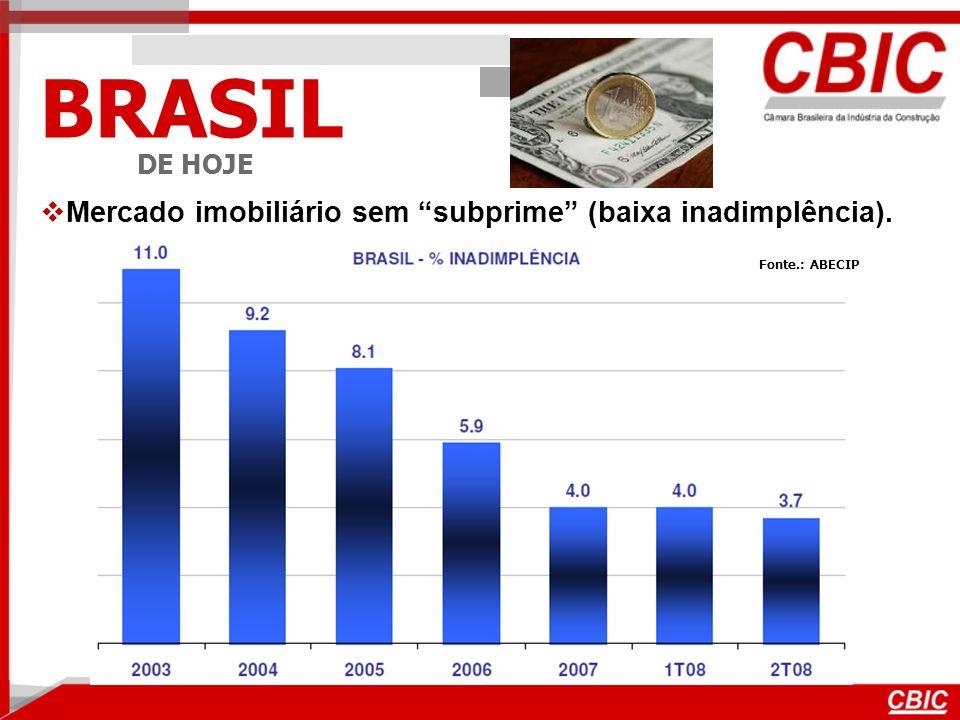 BRASIL DE HOJE Mercado imobiliário sem subprime (baixa inadimplência). Fonte.: ABECIP