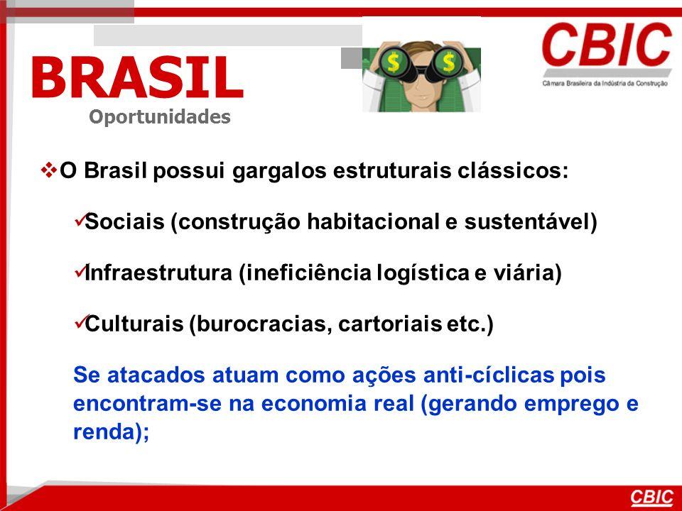 BRASIL Oportunidades O Brasil possui gargalos estruturais clássicos: Sociais (construção habitacional e sustentável) Infraestrutura (ineficiência logística e viária) Culturais (burocracias, cartoriais etc.) Se atacados atuam como ações anti-cíclicas pois encontram-se na economia real (gerando emprego e renda);