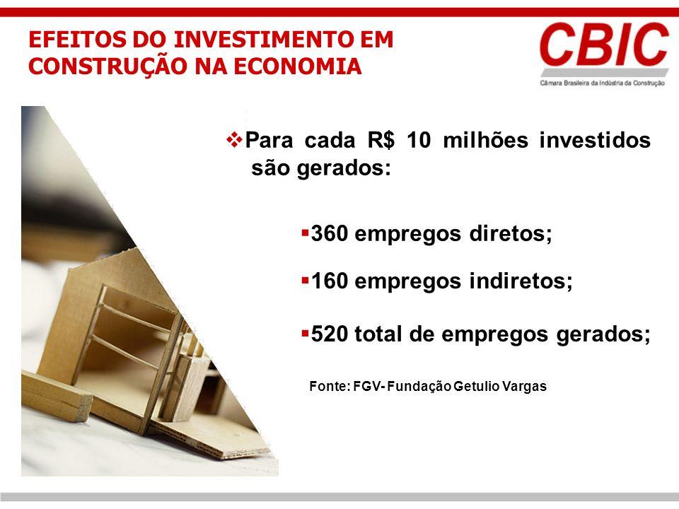 360 empregos diretos; 160 empregos indiretos; Para cada R$ 10 milhões investidos são gerados: 520 total de empregos gerados; Fonte: FGV- Fundação Getulio Vargas EFEITOS DO INVESTIMENTO EM CONSTRUÇÃO NA ECONOMIA