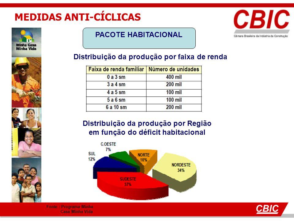 MEDIDAS ANTI-CÍCLICAS PACOTE HABITACIONAL Fonte : Programa Minha Casa Minha Vida Distribuição da produção por faixa de renda Distribuição da produção por Região em função do déficit habitacional