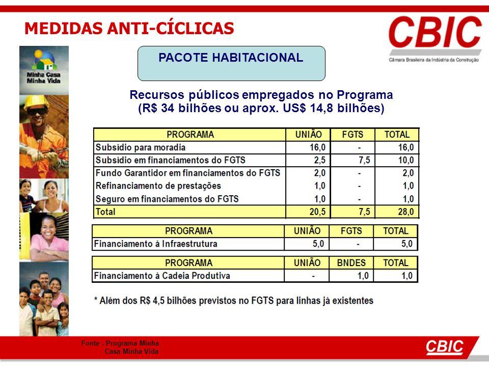 MEDIDAS ANTI-CÍCLICAS PACOTE HABITACIONAL Recursos públicos empregados no Programa (R$ 34 bilhões ou aprox.