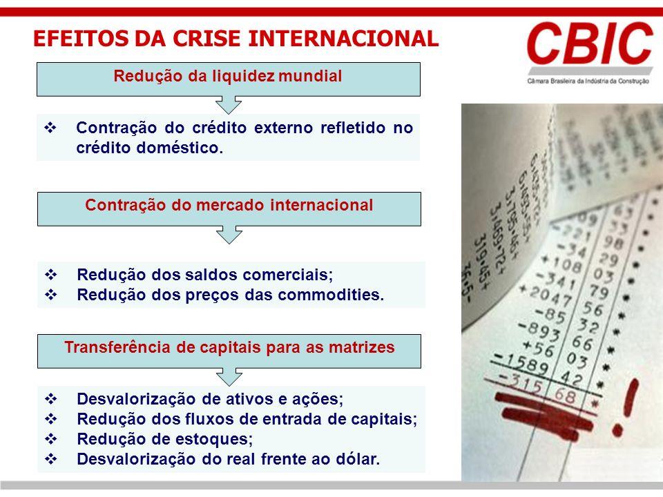 EFEITOS DA CRISE INTERNACIONAL Contração do crédito externo refletido no crédito doméstico.