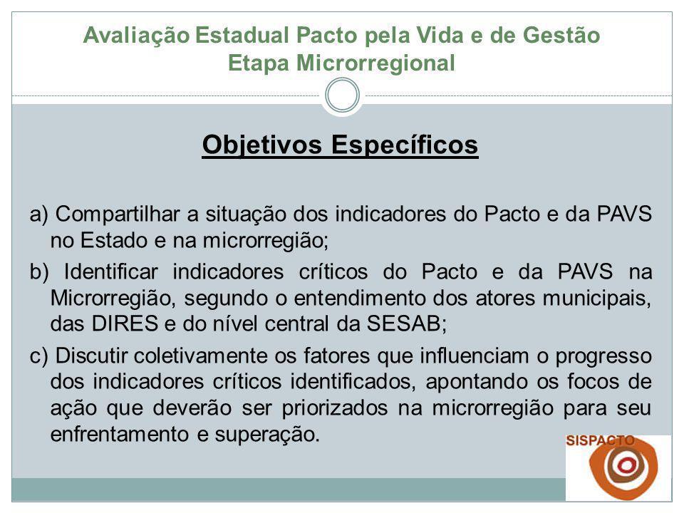 Objetivos Específicos a) Compartilhar a situação dos indicadores do Pacto e da PAVS no Estado e na microrregião; b) Identificar indicadores críticos d
