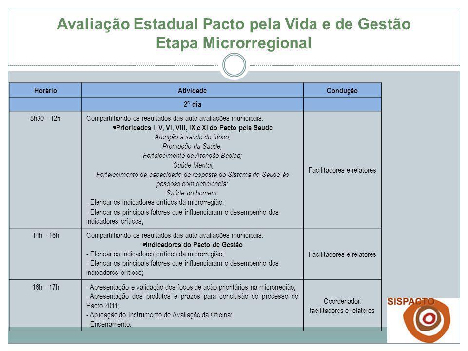 Instrumentos de trabalho (kit oficina) a) Apresentação: Panorama das ações do Governo e situação de indicadores selecionados do Pacto no Estado da Bahia – 2010; Metodologia da Oficina Microrregional; b) Instrumento para síntese da Relatoria (01 por Prioridade Pacto); c) Instrumento de Avaliação da Oficina pelos participantes; d) Slide: Produtos e prazos para conclusão do processo do Pacto 2011 (alimentação do SISPACTO; Planilha da PAVS assinada; Planilhas contendo auto-avaliação do município por Prioridade); Municípios trarão para a Oficina: Planilhas contendo auto-avaliação do município, por Prioridade; Classificação do desempenho de cada indicador; Definição de indicadores críticos do município; Fatores que influenciaram e estratégias de enfrentamento Avaliação Estadual Pacto pela Vida e de Gestão Etapa Microrregional