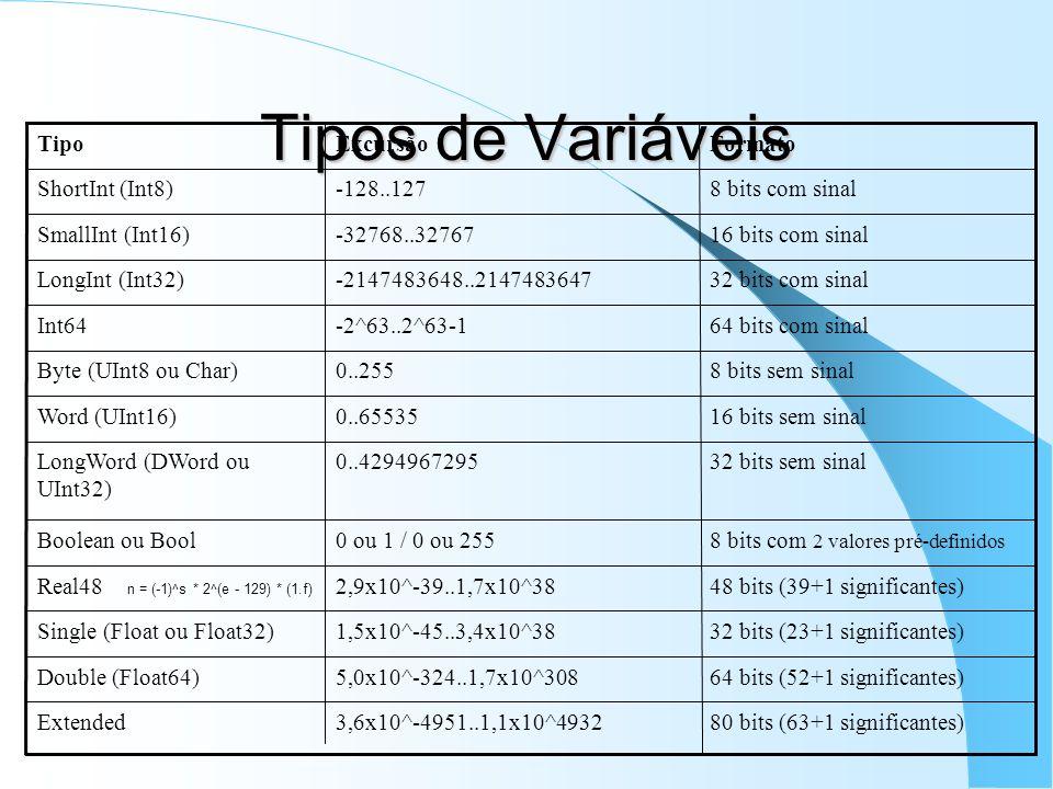 Tipos de Variáveis 80 bits (63+1 significantes)3,6x10^-4951..1,1x10^4932Extended 64 bits (52+1 significantes)5,0x10^-324..1,7x10^308Double (Float64) 3
