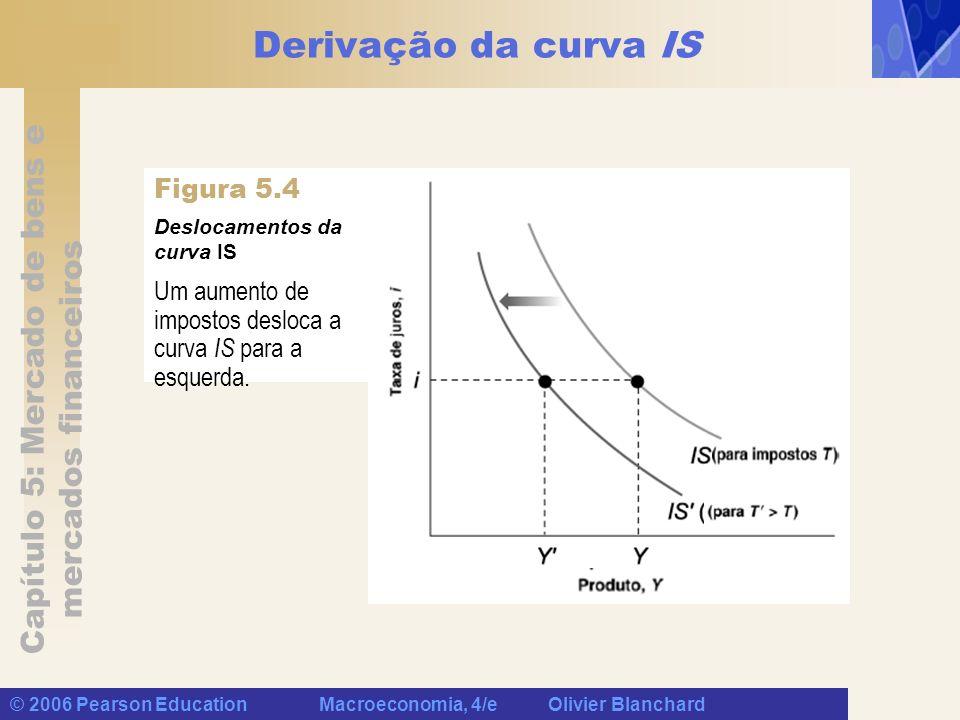 Capítulo 5: Mercado de bens e mercados financeiros © 2006 Pearson Education Macroeconomia, 4/e Olivier Blanchard Derivação da curva IS Um aumento de i