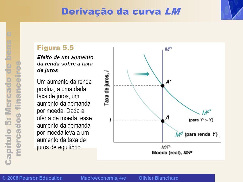 Capítulo 5: Mercado de bens e mercados financeiros © 2006 Pearson Education Macroeconomia, 4/e Olivier Blanchard Derivação da curva LM Um aumento da r