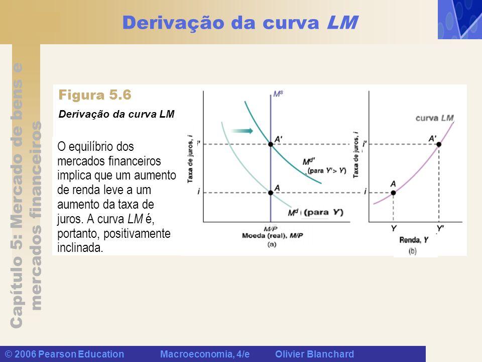 Capítulo 5: Mercado de bens e mercados financeiros © 2006 Pearson Education Macroeconomia, 4/e Olivier Blanchard Derivação da curva LM O equilíbrio do