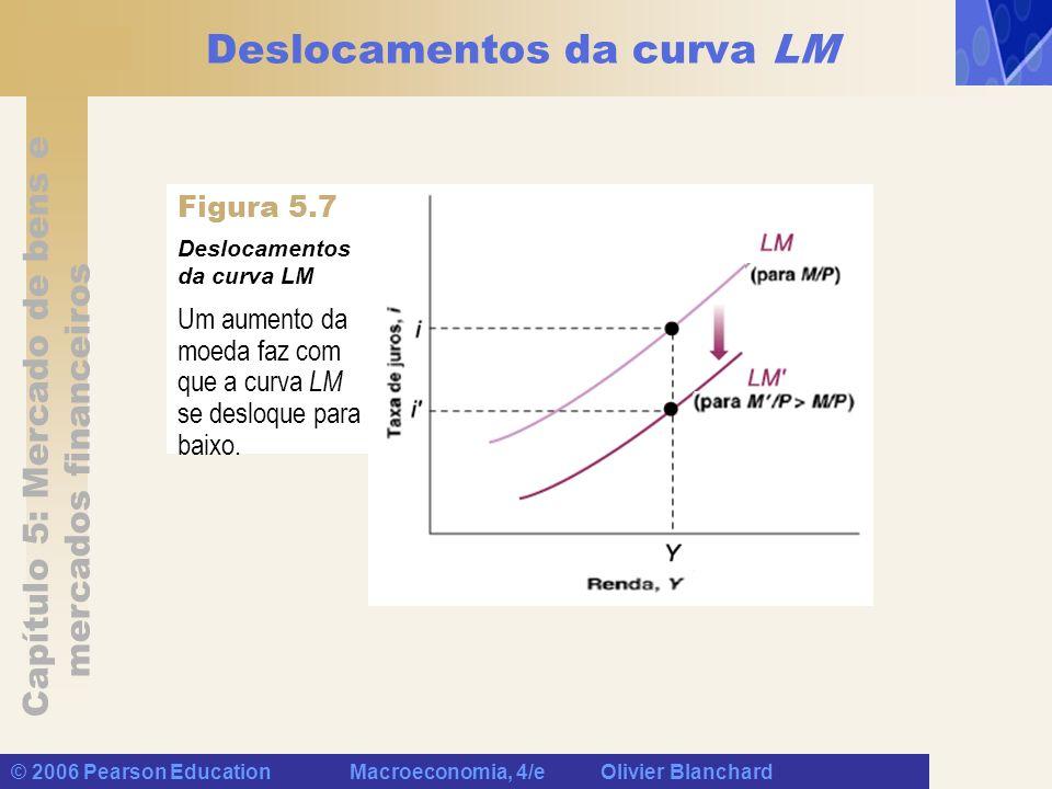 Capítulo 5: Mercado de bens e mercados financeiros © 2006 Pearson Education Macroeconomia, 4/e Olivier Blanchard Deslocamentos da curva LM Um aumento
