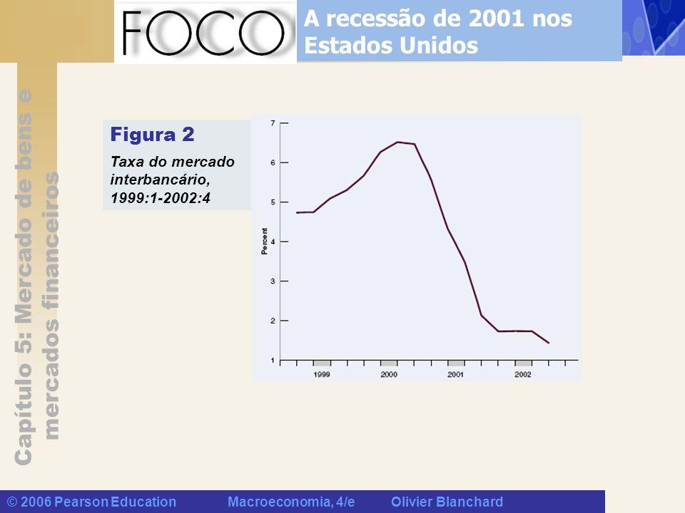 Capítulo 5: Mercado de bens e mercados financeiros © 2006 Pearson Education Macroeconomia, 4/e Olivier Blanchard A recessão de 2001 nos Estados Unidos