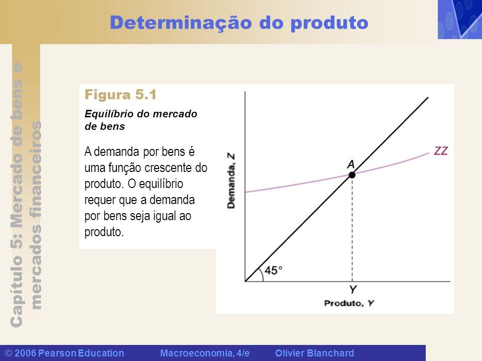 Capítulo 5: Mercado de bens e mercados financeiros © 2006 Pearson Education Macroeconomia, 4/e Olivier Blanchard Determinação do produto Observe duas características de ZZ: Como não supusemos que as relações entre consumo e investimento na Equação (5.2) sejam lineares, ZZ é, geralmente, uma curva em vez de uma reta.