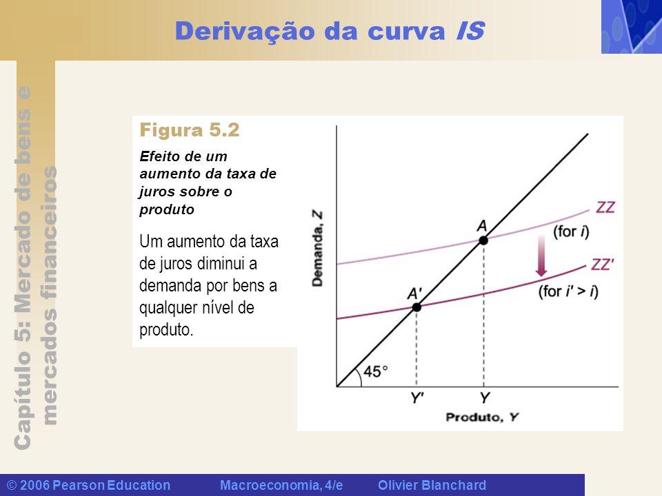 Capítulo 5: Mercado de bens e mercados financeiros © 2006 Pearson Education Macroeconomia, 4/e Olivier Blanchard Derivação da curva IS O equilíbrio do mercado de bens implica que um aumento da taxa de juros leva a uma diminuição do produto.