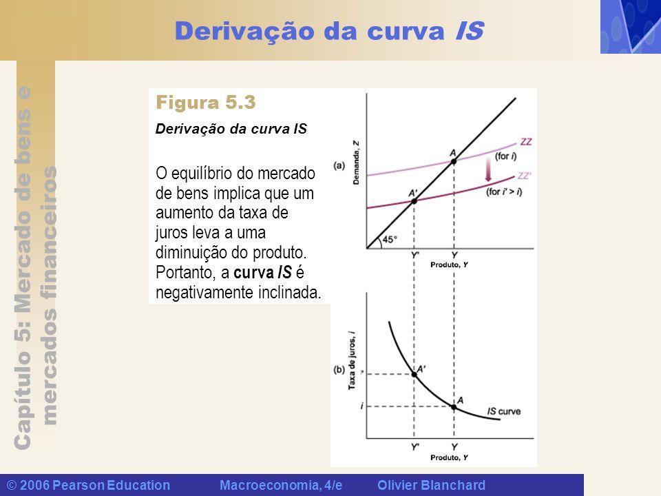 Capítulo 5: Mercado de bens e mercados financeiros © 2006 Pearson Education Macroeconomia, 4/e Olivier Blanchard Combinação das relações IS e LM O equilíbrio no mercado de bens indica que um aumento da taxa de juros leva a uma diminuição do produto.