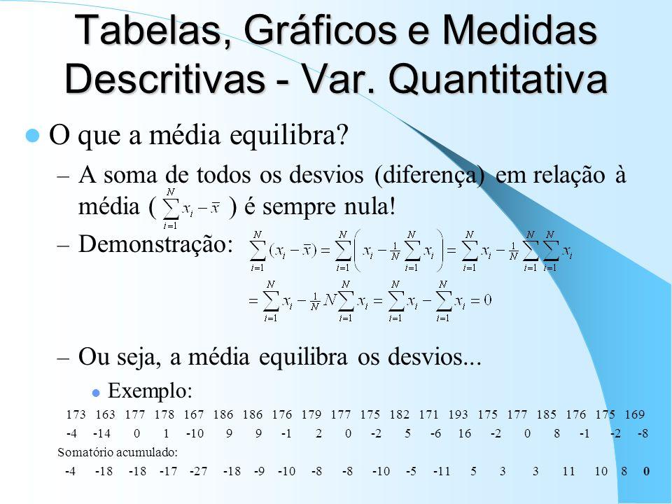 Tabelas, Gráficos e Medidas Descritivas - Var. Quantitativa O que a média equilibra? – A soma de todos os desvios (diferença) em relação à média ( ) é