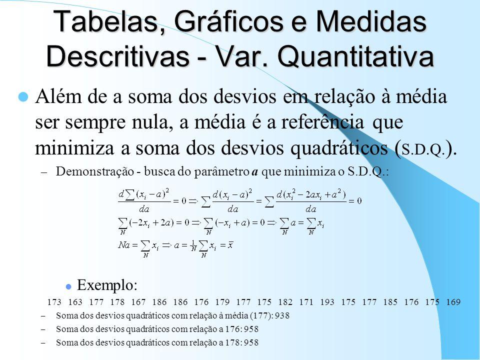 Tabelas, Gráficos e Medidas Descritivas - Var. Quantitativa Além de a soma dos desvios em relação à média ser sempre nula, a média é a referência que