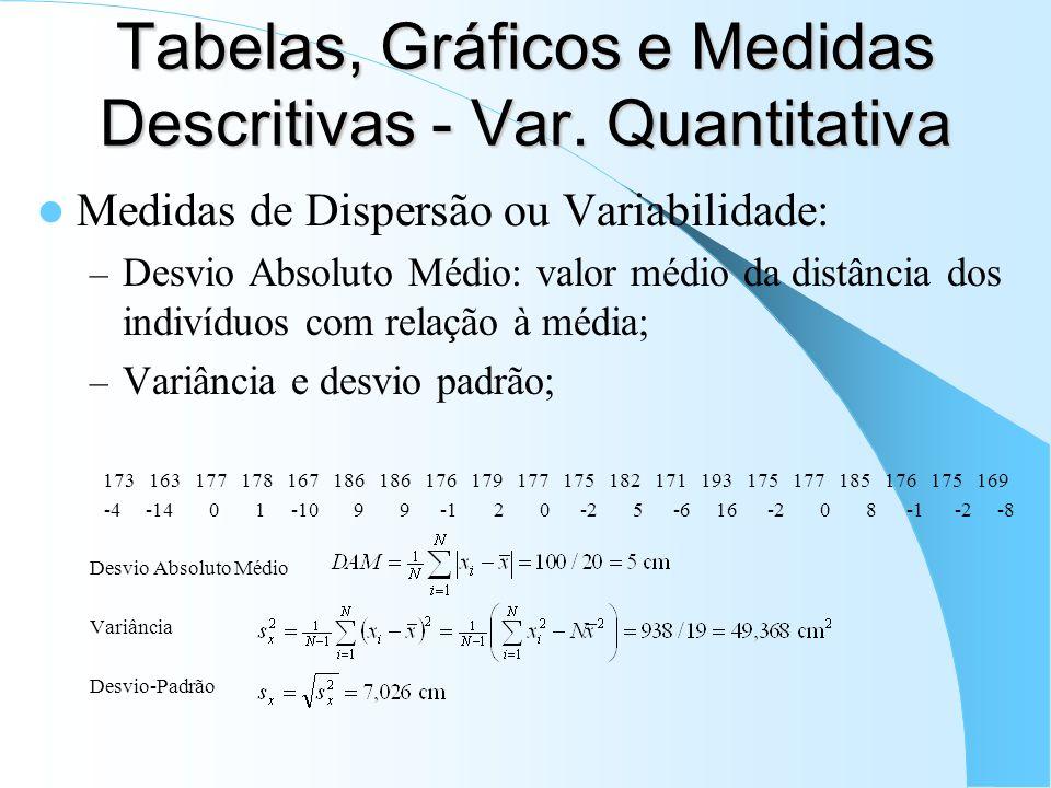 Tabelas, Gráficos e Medidas Descritivas - Var. Quantitativa Medidas de Dispersão ou Variabilidade: – Desvio Absoluto Médio: valor médio da distância d
