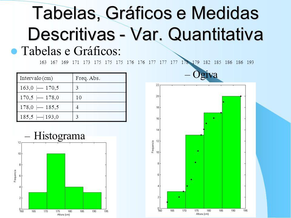 Tabelas, Gráficos e Medidas Descritivas - Var. Quantitativa Tabelas e Gráficos: 163 167 169 171 173 175 175 175 176 176 177 177 177 178 179 182 185 18