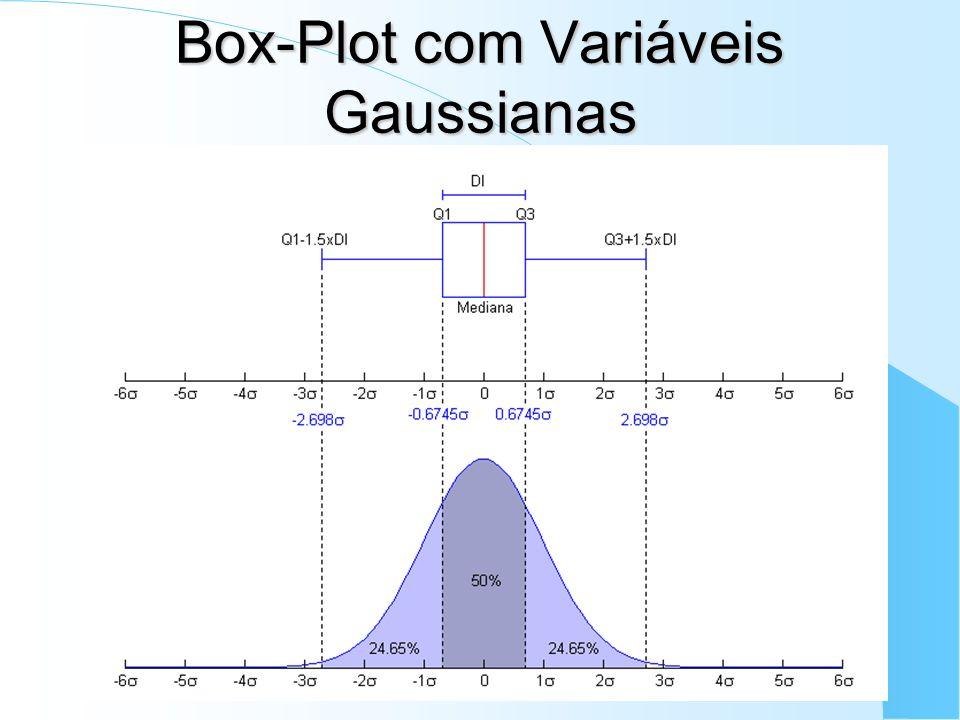 Box-Plot com Variáveis Gaussianas