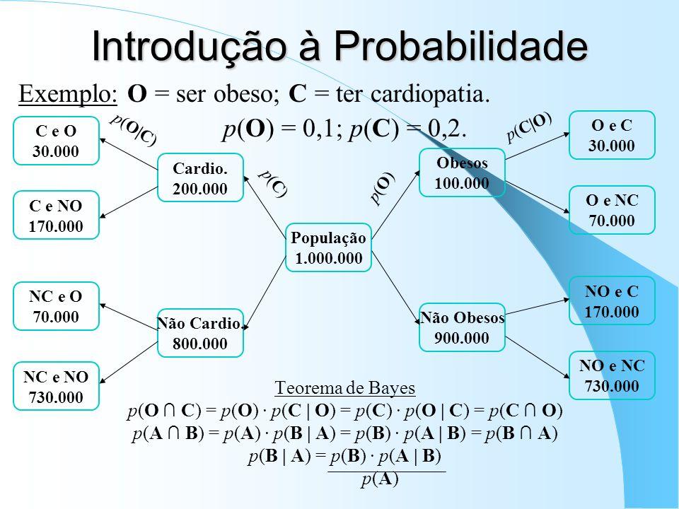 Introdução à Probabilidade Exemplo: O = ser obeso; C = ter cardiopatia. p(O) = 0,1; p(C) = 0,2. Teorema de Bayes p(O C) = p(O) · p(C | O) = p(C) · p(O