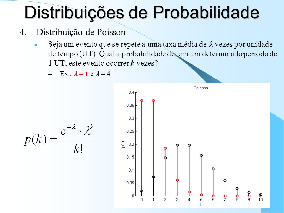 Distribuições de Probabilidade 4. Distribuição de Poisson Seja um evento que se repete a uma taxa média de vezes por unidade de tempo (UT). Qual a pro