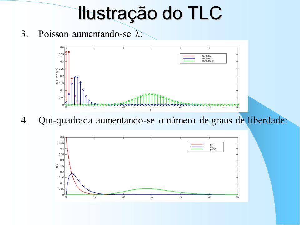 Ilustração do TLC 3.Poisson aumentando-se : 4.Qui-quadrada aumentando-se o número de graus de liberdade:
