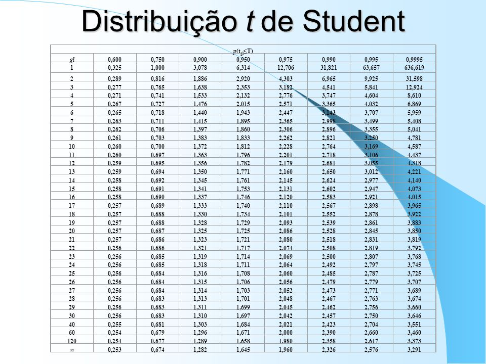 Distribuição t de Student p(t gl T) gl0,6000,7500,9000,9500,9750,9900,9950,9995 10,3251,0003,0786,31412,70631,82163,657636,619 20,2890,8161,8862,9204,