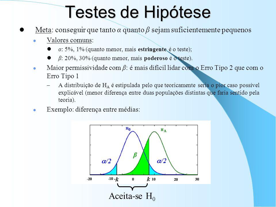 Testes de Hipótese Meta: conseguir que tanto α quanto β sejam suficientemente pequenos Valores comuns: α: 5%, 1% (quanto menor, mais estringente é o teste); β: 20%, 30% (quanto menor, mais poderoso é o teste).
