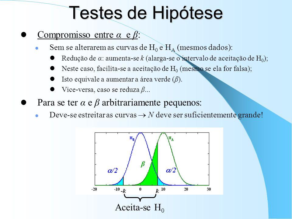 Testes de Hipótese Compromisso entre α e β: Sem se alterarem as curvas de H 0 e H A (mesmos dados): Redução de α: aumenta-se k (alarga-se o intervalo