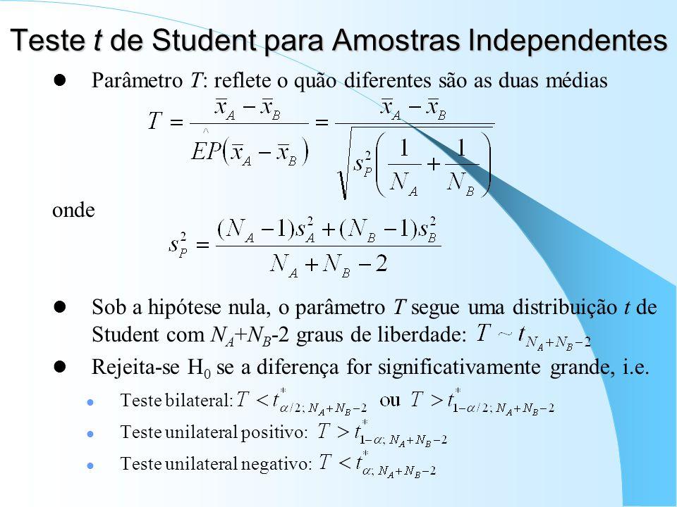 Teste t de Student para Amostras Independentes Parâmetro T: reflete o quão diferentes são as duas médias onde Sob a hipótese nula, o parâmetro T segue uma distribuição t de Student com N A +N B -2 graus de liberdade: Rejeita-se H 0 se a diferença for significativamente grande, i.e.