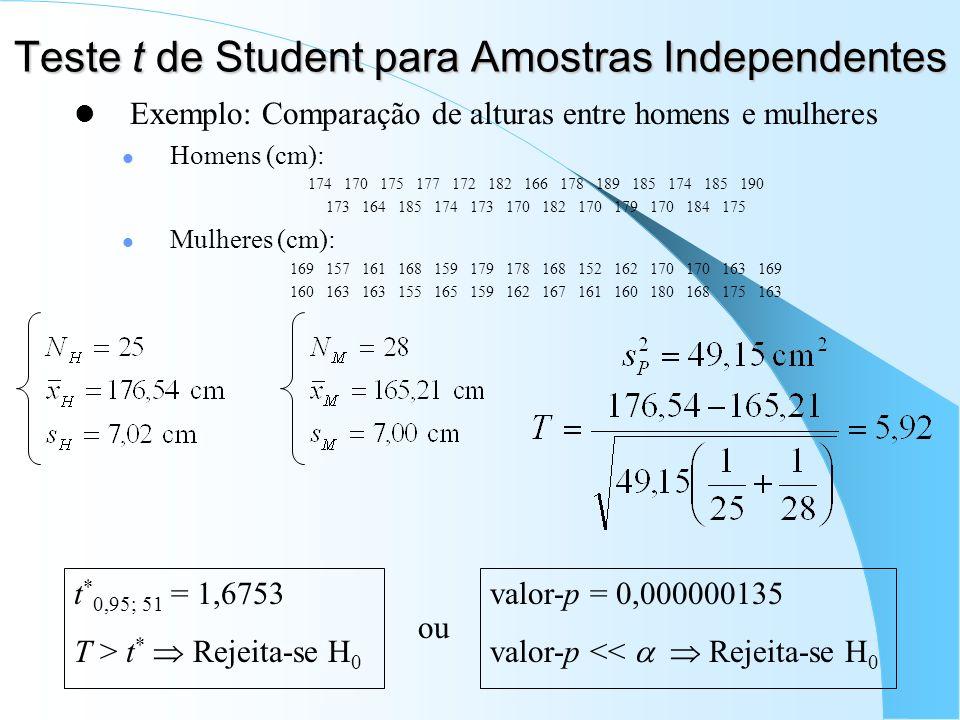 Teste t de Student para Amostras Independentes Exemplo: Comparação de alturas entre homens e mulheres Homens (cm): 174 170 175 177 172 182 166 178 189