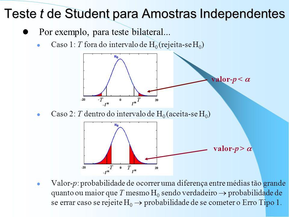 Teste t de Student para Amostras Independentes Por exemplo, para teste bilateral... Caso 1: T fora do intervalo de H 0 (rejeita-se H 0 ) valor-p < Cas